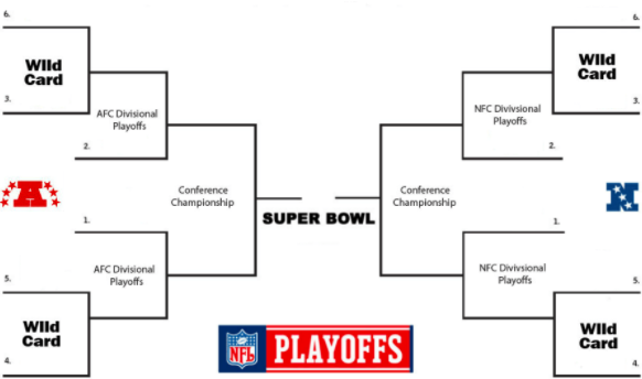 The NFL Playoffs Pt. 2